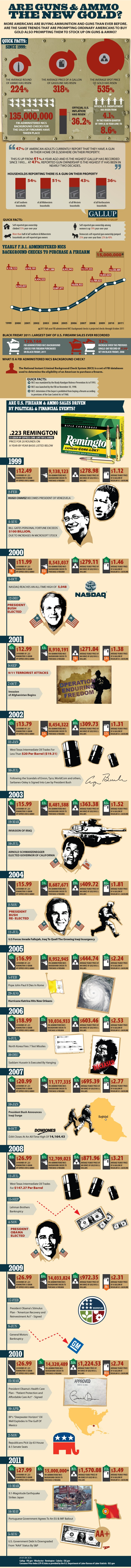 Are Guns & Ammo The New Gold Infographic