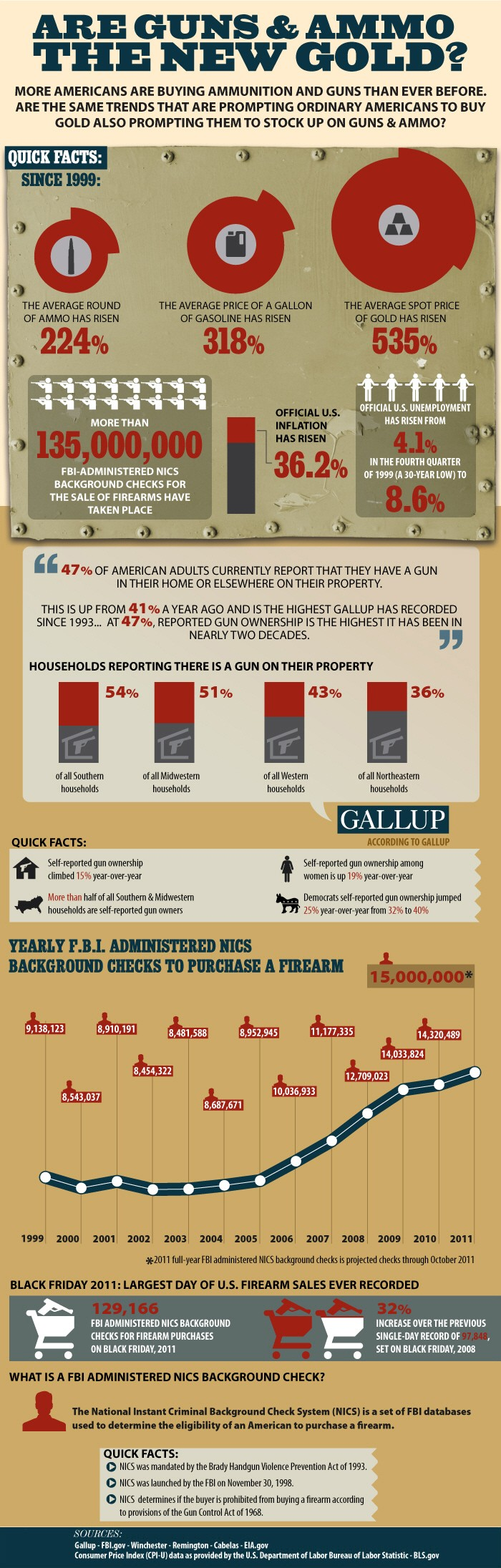 Are Guns & Ammo The New Gold Infographics Part 1