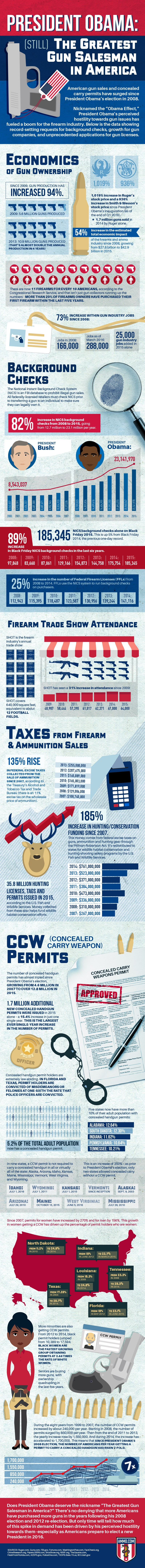 Infographic: Obama (Still) Greatest Gun Salesman in America